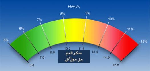 المعدل الطبيعي للهيموجلوبين السكري Haemoglobin A1C