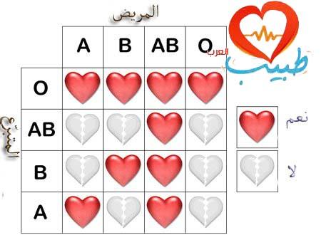 فوائد التبرع بالدم الفوائد الصحية للتبرع بالدم للمتبرع