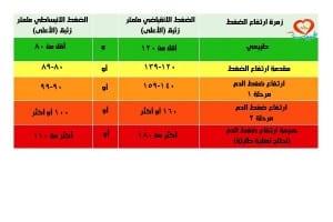 طبيب عرب جدول ارتفاع الضغط