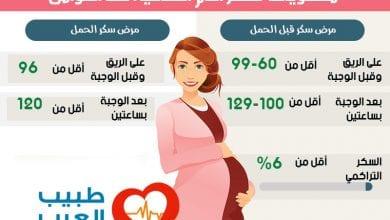 معدل السكر الطبيعي بعد الأكل بساعتين للحامل